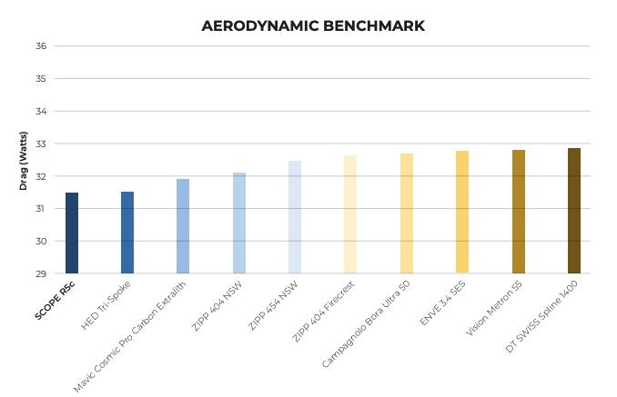 Scope Optimised Aerodynamics