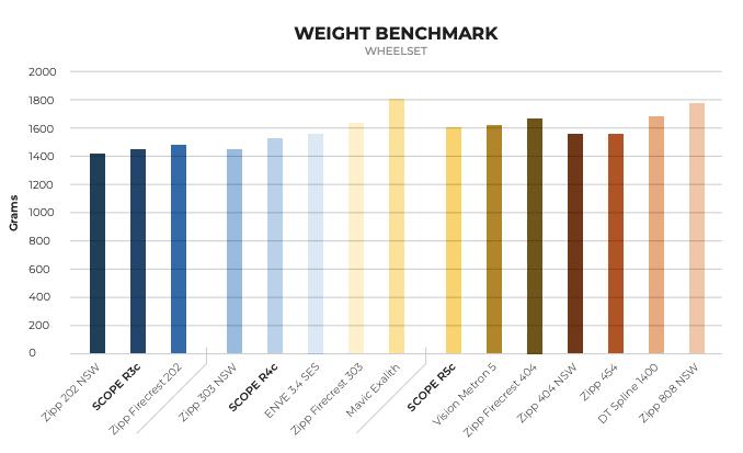 Scope Optimised Weight